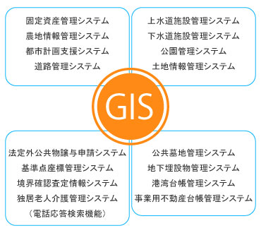 gisデータ構築